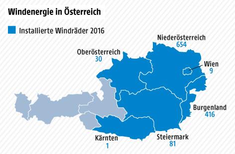 Grafik über Windenergie in Österreich