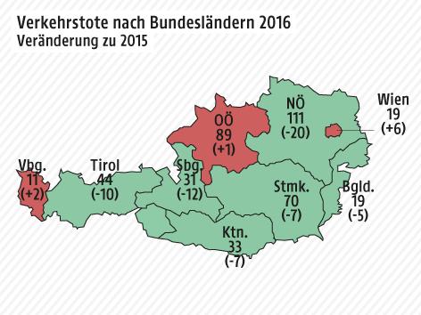 Grafik über die Anzahl der Verkehrstoten in Österreich im Jahr 2016