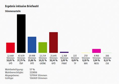 Graz-Wahl Ergebnis inklusive Briefwahlstimmen