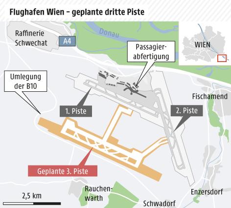Lineargrafik über die Anzahl der Flugbewegungen sowie Passagiere auf dem Flughafen Wien