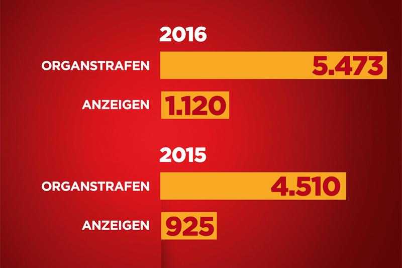 """Grafik - Insgesamt haben Wiens """"Waste Watcher"""" im Vorjahr 5473 Organstrafen und 1120 Anzeigen verhängt."""