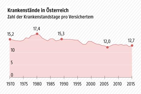 Grafik zeigt die Anzahl der Krankenstände in Österreich 1970-2015