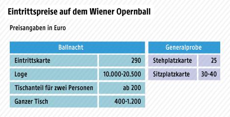 Grafik zum Opernball