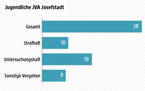 Eine Grafik zeigt die Anzahl jugendlicher Straftäter in der JVA Josefstadt