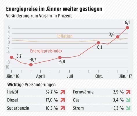 Grafik zeigt die Entwicklung des Energiepreisindex im Vergleich zum Verbraucherpreisindex seit dem Vorjahr
