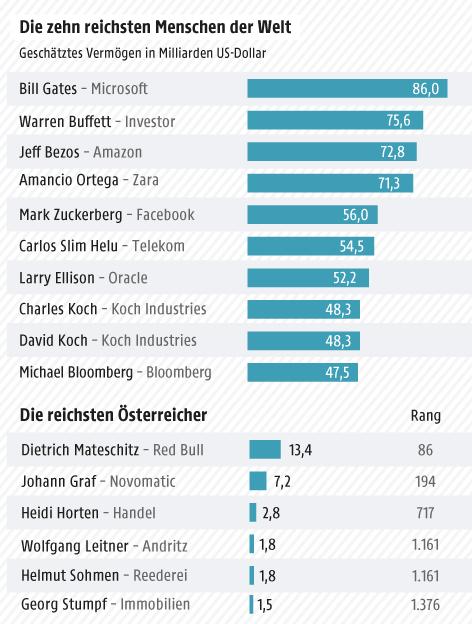 Grafik zu den reichsten Menschen der Welt