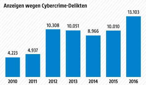 Grafik zu Cybercrime