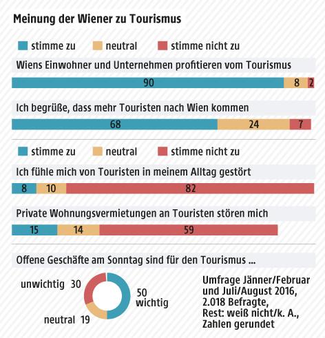Eine Grafik zeigt die Meinung der Wiener zum Thema Tourismus