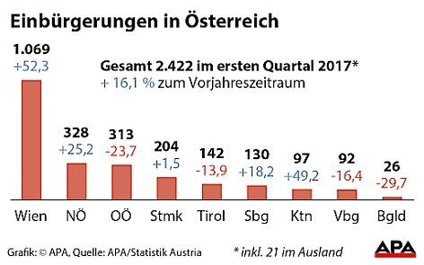 Einbürgerungen in Österreich im 1. Quartal 2017