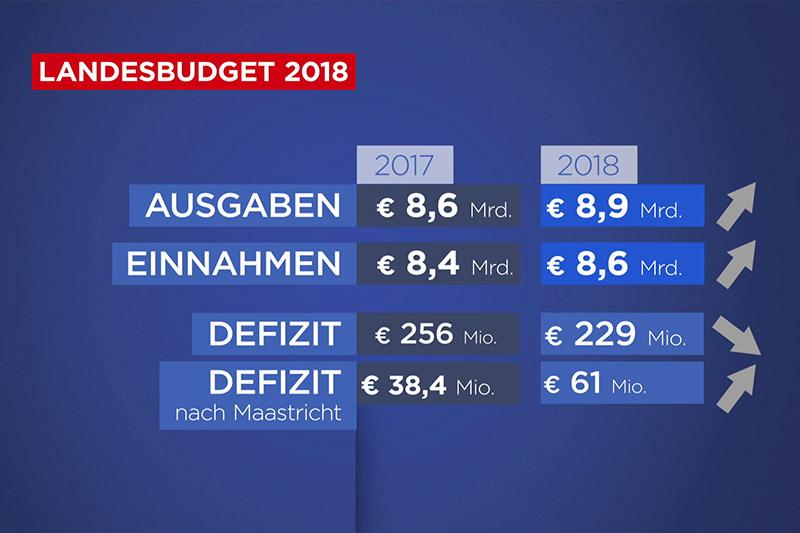 Grafik Budget 2018