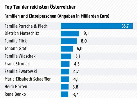 Balkengrafik über das Vermögen der reichsten Österreicher