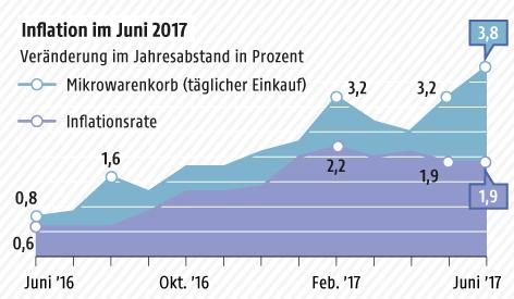Grafik zur Inflation im Juni 2017