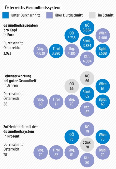 Grafik zum Gesundheitswesen