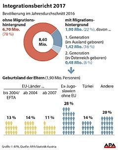 Grafik zu Integrationsbericht 2017