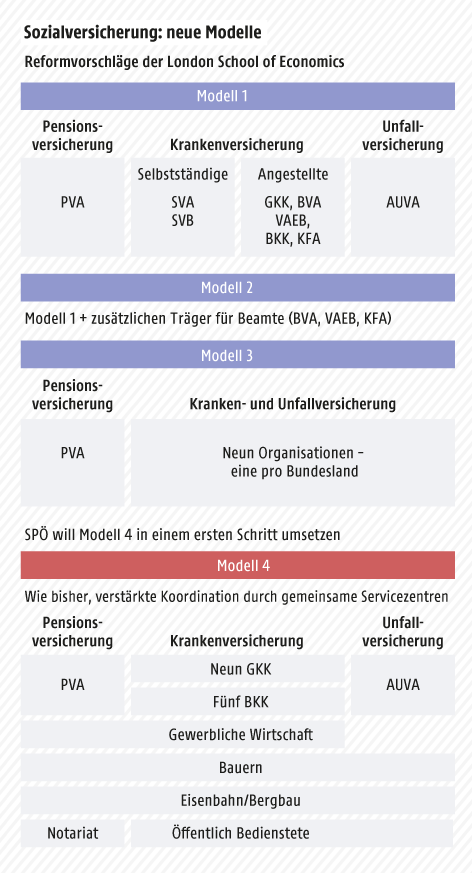 Grafik zeigt eine schematische Darstellung der vier Modelle für die Sozialversicherung