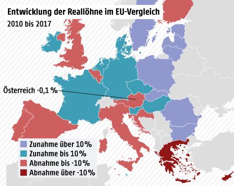 Grafik zeigt die Entwicklung der Reallöhne 2010-17 im EU-Vergleich