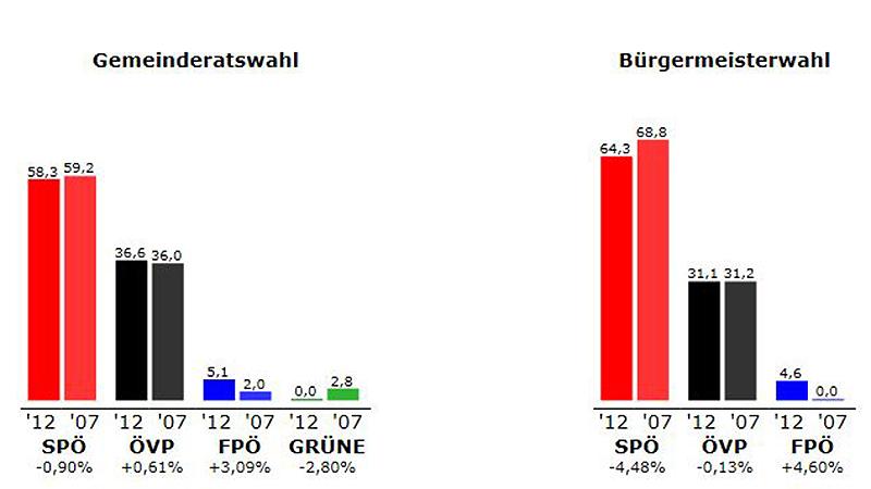 Ergebnis Pinkafeld 2012