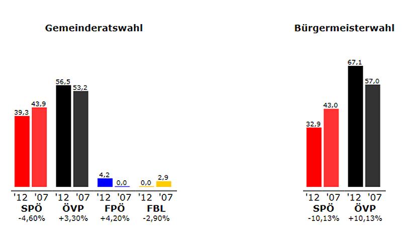 Ergebnis Pöttelsdorf 2012