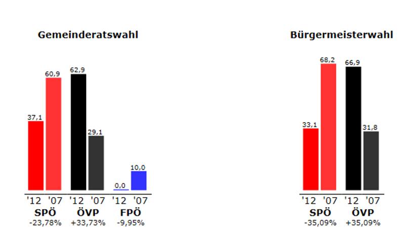 Ergebnis Potzneusiedl 2012
