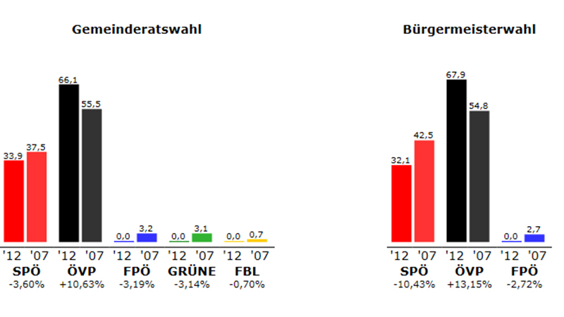 Ergebnis Purbach 2012