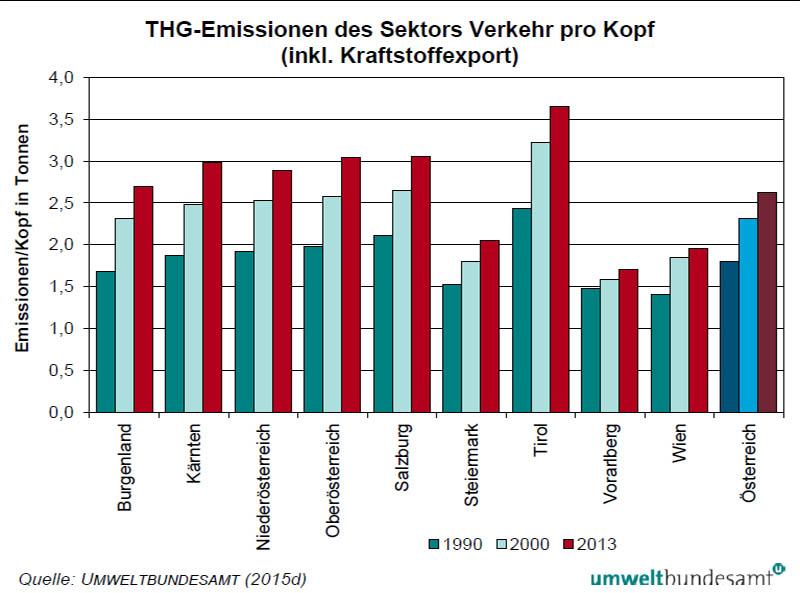 Entwicklung der Treibhausgas-Emissionen des Sektors Verkehr pro Kopf auf Bundesländerebene