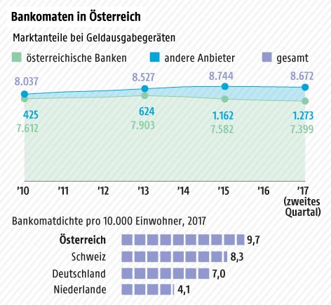 Marktanteile bei Geldausgabegeräten, heimische Banken und andere Anbieter - Kurvengrafik; Bankomatdichte Vergleich Österreich mit anderen Ländern
