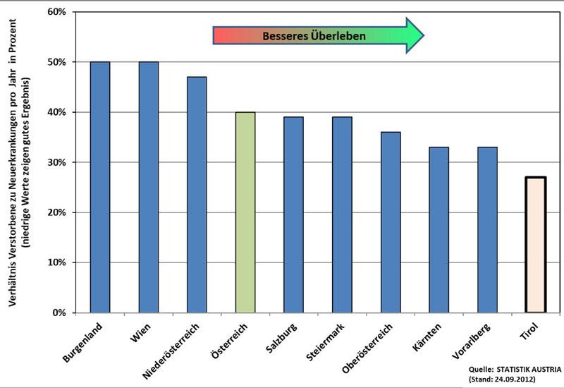 Grafik Bundesländervergleich Überlebenschance HNO-Tumor