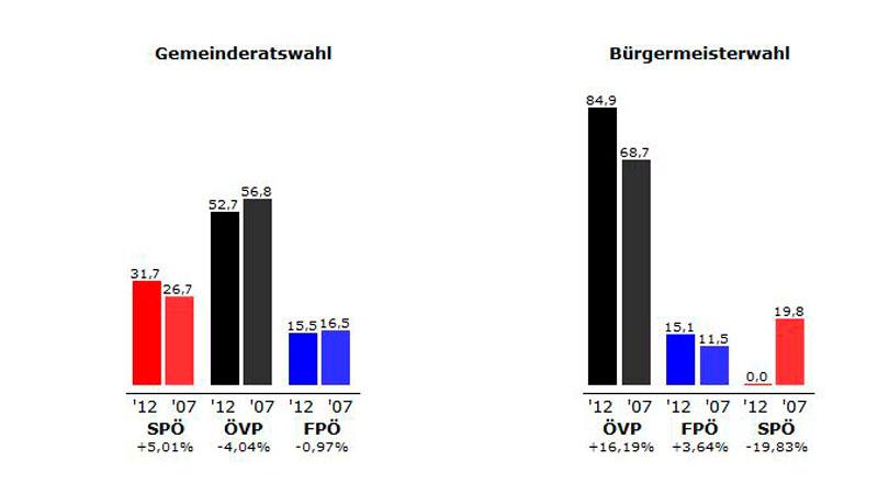 Ergebnisse Wimpassing 2012