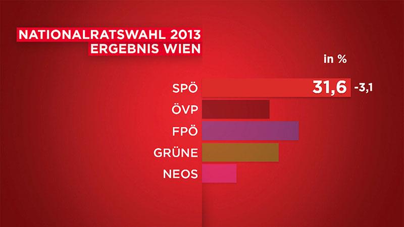 Wahlserie SPÖ