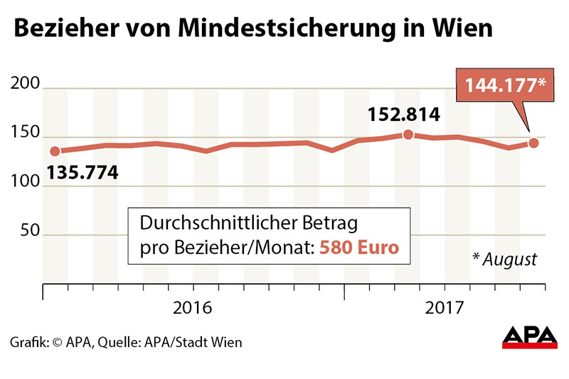 Grafik Bezieher Mindestsicherung Wien
