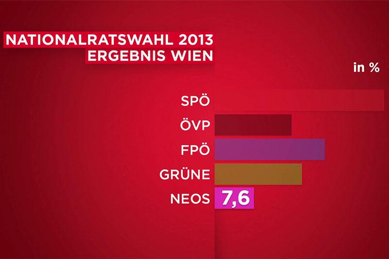 Wahlergebnis NEOS