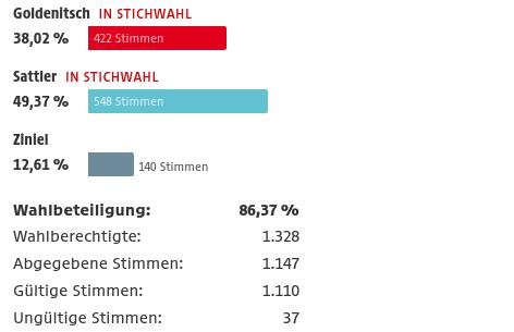 Ergebnis Bürgermeisterwahl St. Andrä