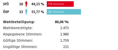 Ergebnis Gemeinderatswahl Hornstein