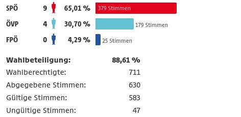 Ergebnis von Neudorf