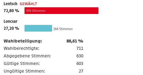 Ergebnis Bürgermeisterwahl Neudorf
