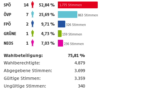 Gemeinderatswahl Pinkafeld