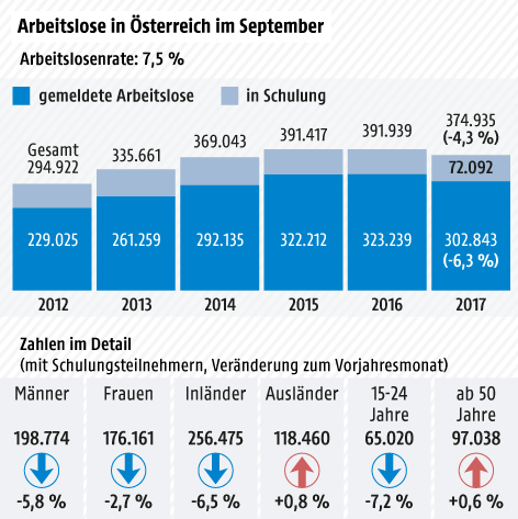 Arbeitslose und Schulungsteilnehmer jeweils Ende September 2012-2017