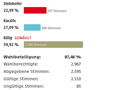 Ergebnisse Deutschkreutz