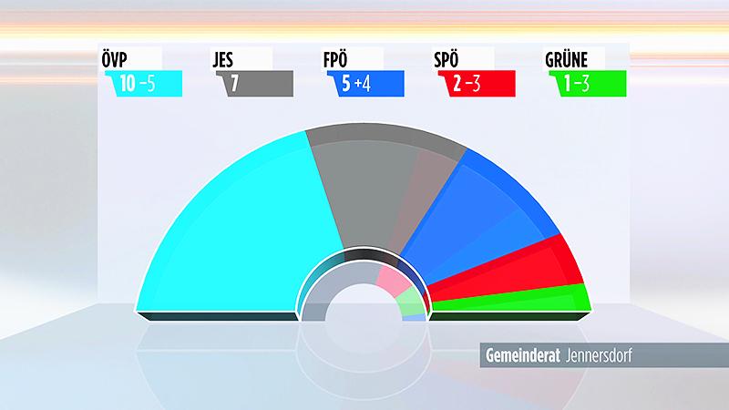 Ergebnis Jennersdorf Gemeinderat