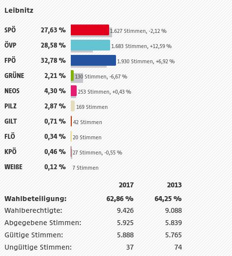 Ergebnis Leibnitz