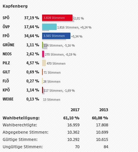 Ergebnis Kapfenberg