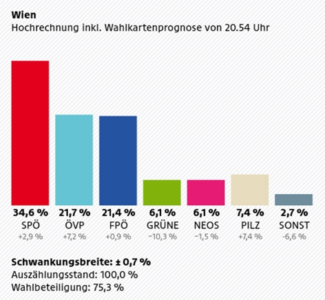 Wahlthema