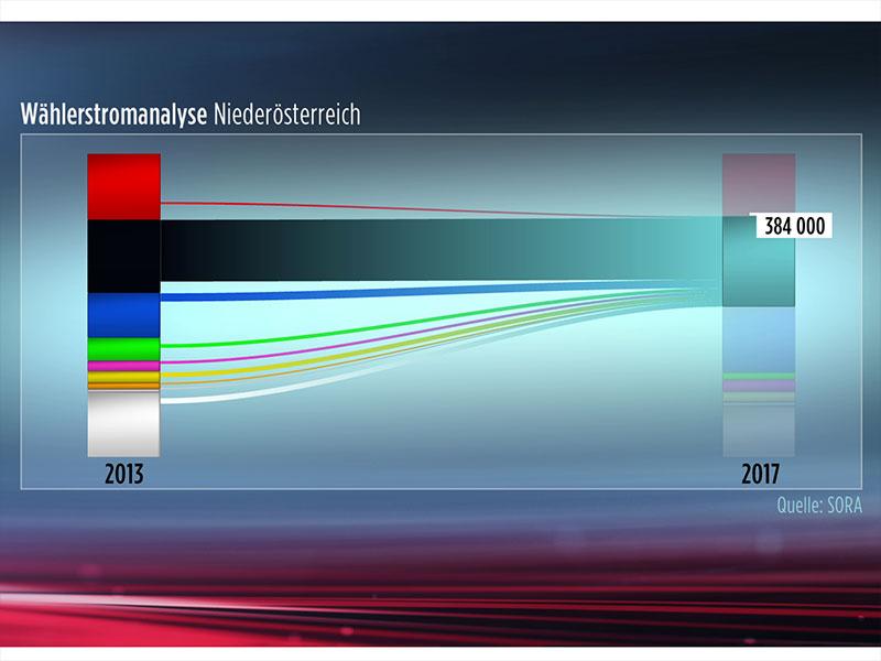 Wählerstromanalyse NÖ NRW17 Wahl
