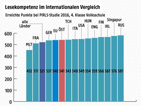 Eine Grafik zeigt die Lesekompetenz im Ländervergleich