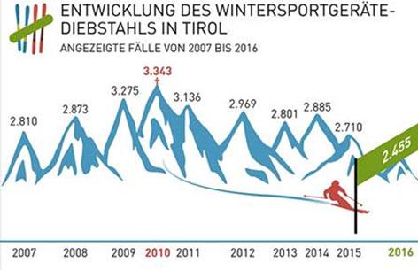 Angezeigte Skidiebstähle in Tirol