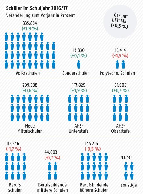 Grafik zur Schüleranzahl