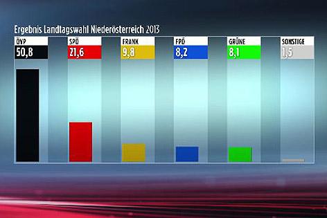Wahlergebnis Landtagswahl 2013