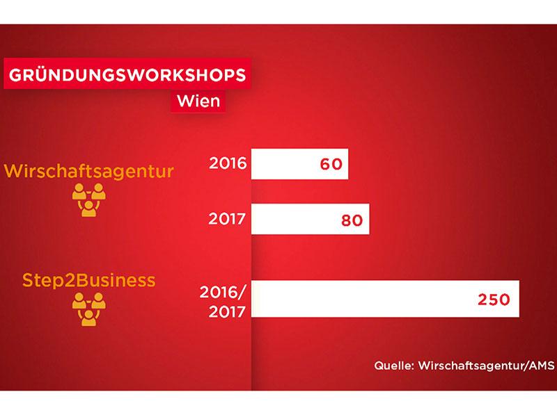 """Grafik: 2016 haben an den Workshops der Wirtschaftsagentur 60 Asylberechtigte teilgenomkmen. 2017 sind es schon 80.  Beim AMS-Programm """"Step2Business"""" sind es 2016 und 2017 an die 250 Personen."""