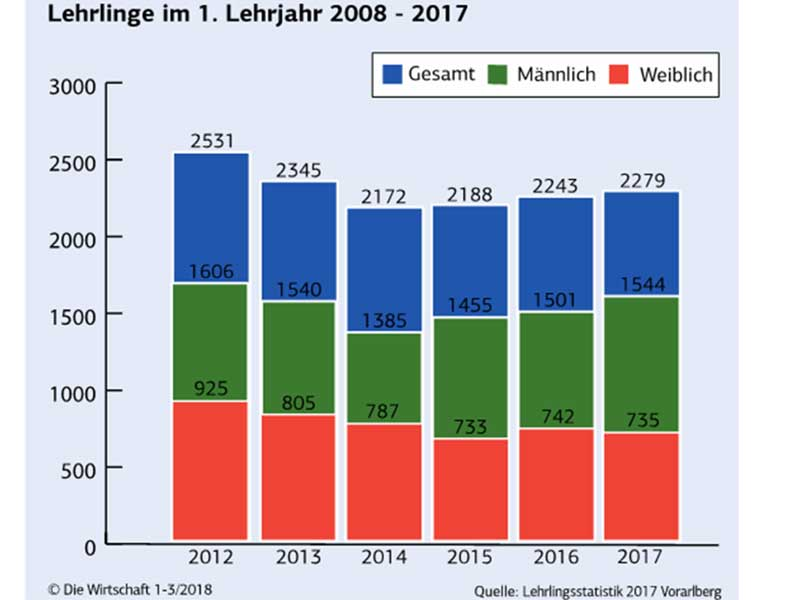 Lehrlingszahlen 2017
