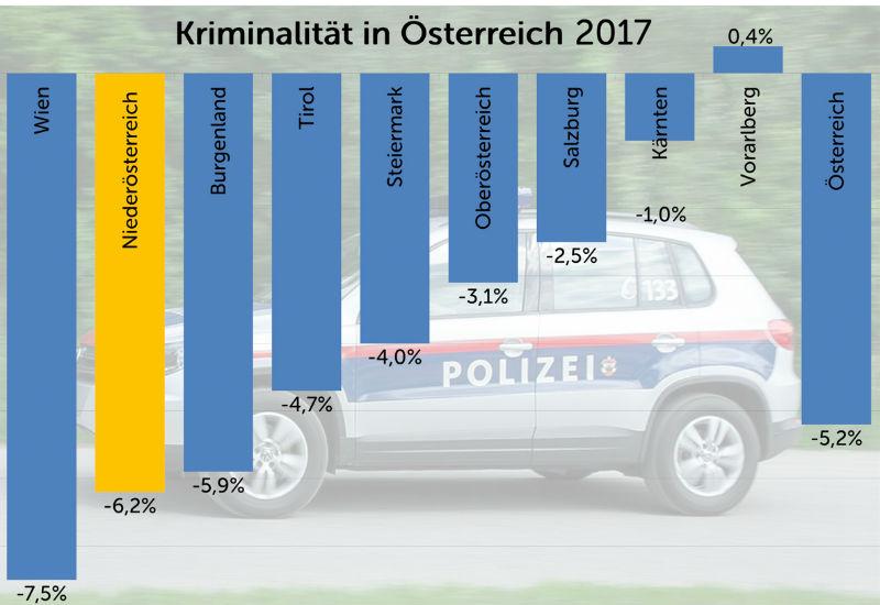Sicherheitsstatistik